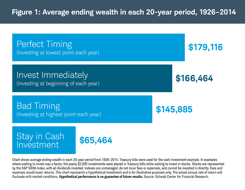 Average ending wealth in each 20-year period