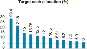 Target cash allocations are determined by an investor's risk profile. For example, as shown in Exhibit 8, targeted cash allocations included in the total return versions of the portfolios ranges from approximately 6% to 29% of an account's value, depending on whether an investor's risk profile is considered to be conservative, moderate or aggressive.