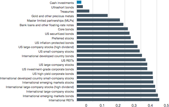 Exhibit 4 shows the average correlation for each asset class relative to all other asset classes. Among the 23 asset classes that were examined, cash had the lowest average correlation relative to all other asset classes.