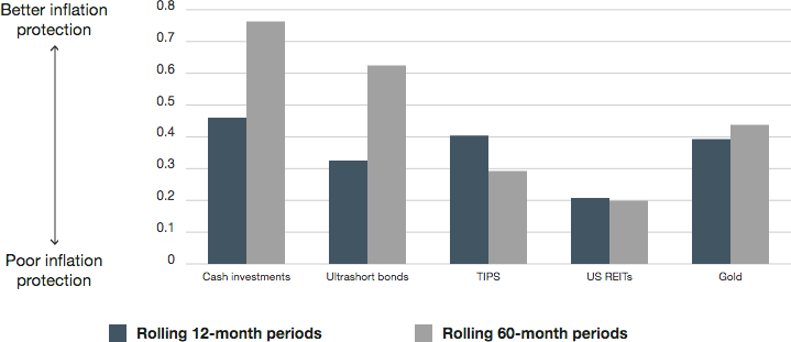 Among assets considered to provide inflation protection, cash investments had the highest correlation with inflation in both the short and long term, as shown in Exhibit 6. Cash investments have very short durations so they tend to have minimal negative price sensitivity to rising interest rates, which typically accompany inflation.