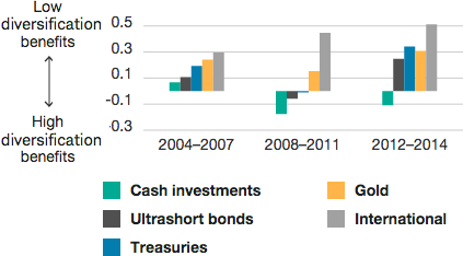 Cash investments provide consistent diversification relative to all other asset classes, as underscored in Exhibit 5. Among the defensive asset classes shown, cash had the lowest average correlation relative to all other asset classes during each of the three time periods examined.