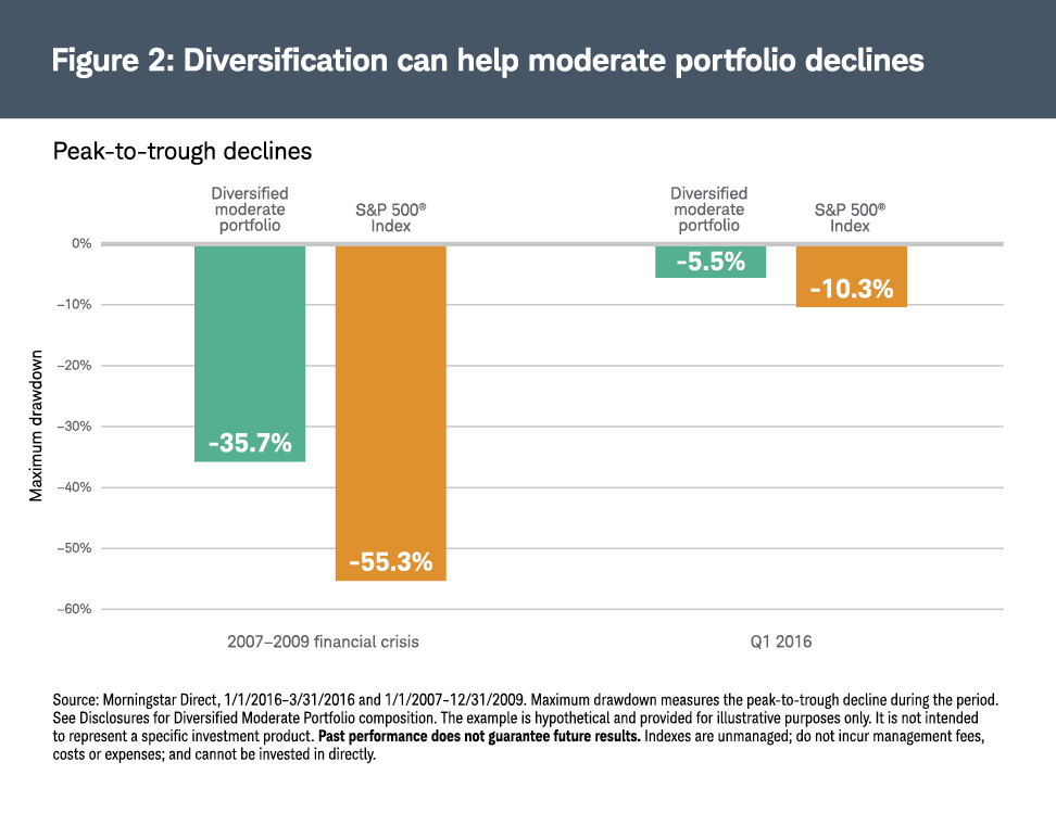 DIversification can help moderate portfolio declines