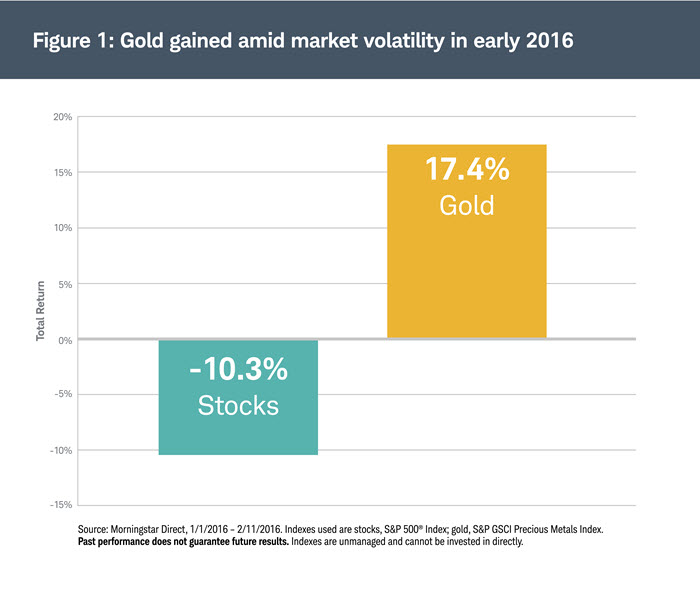 Gold gianed amid market volatility in early 2016