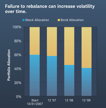 Failure to balance can increase volatility over time