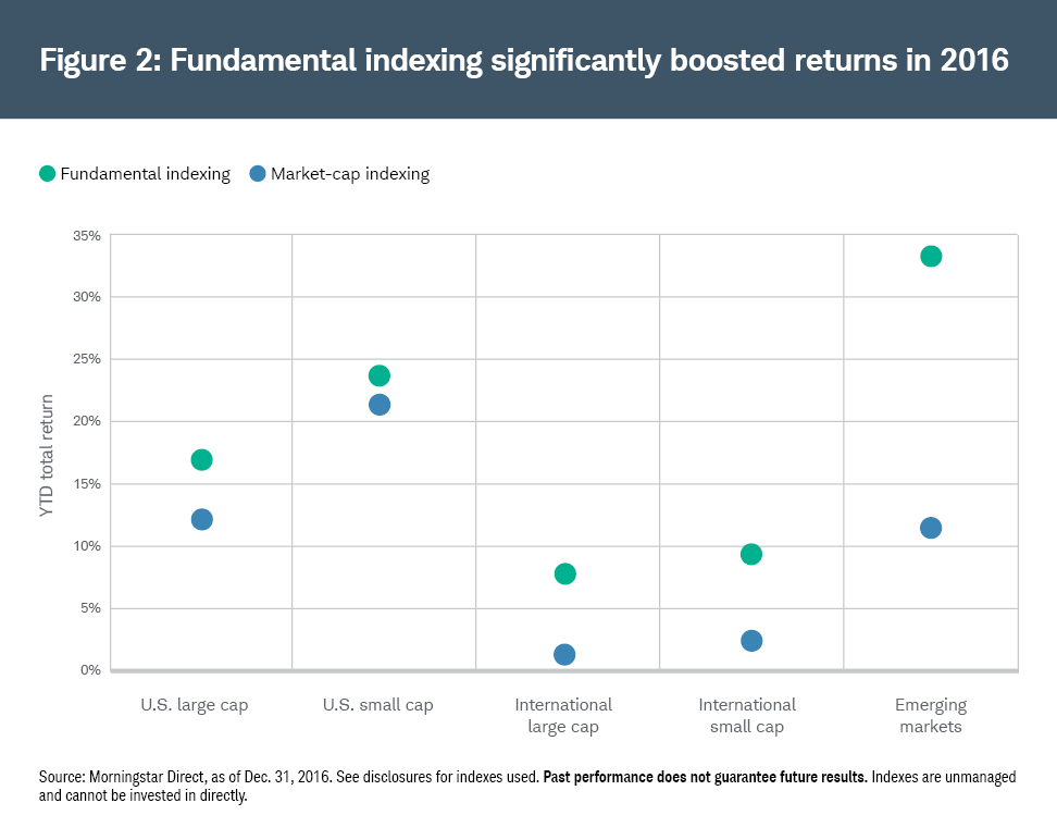 Fundamental indexing significantly boosted returns in 2016