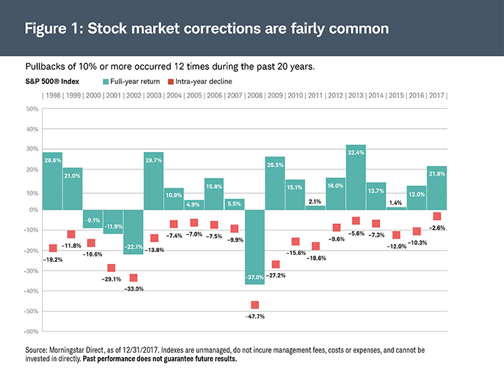 Stock market corrections are fairly common