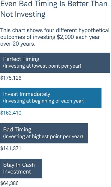 Even bad timing is better than not investing