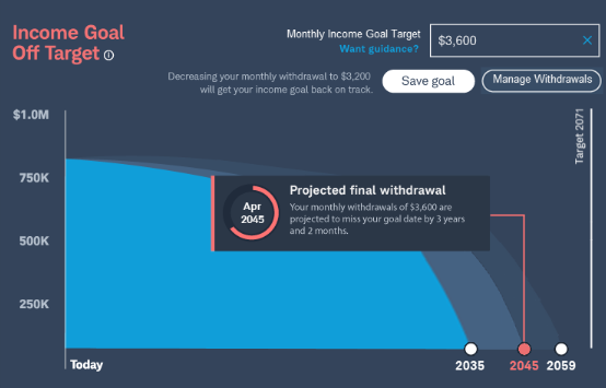 Chart: Income goal off target