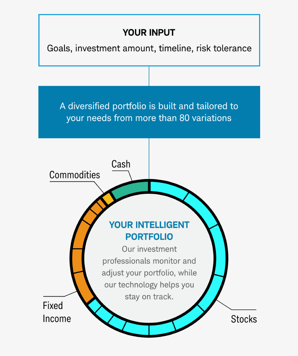 Input your goals, investment amount, timeline, and risk tolerance, and a diversified portfolio will be built and tailored to your needs.
