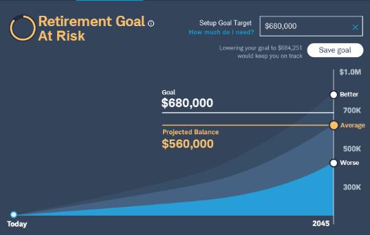 Chart: Retirement goal at risk