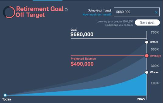 Chart: Retirement goal off target
