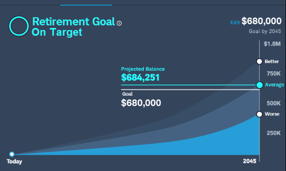 Chart: Retirement goal on target
