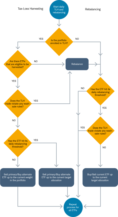 Flowchart showing the circumstances under which the Schwab Intelligent Portfolios algorithm triggers trades to rebalance a portfolio and to harvest tax losses.