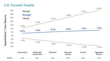 U.S. Focused Taxable Income Chart